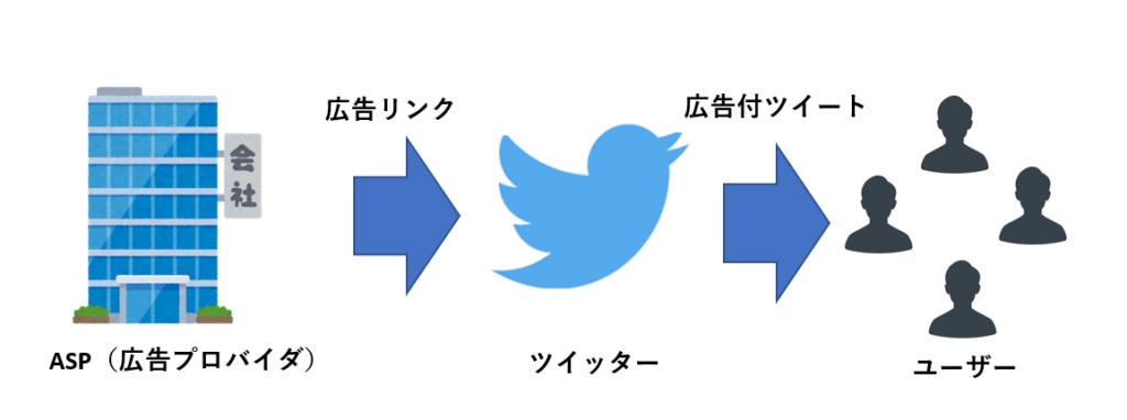 Twitterアフィリエイトとは?