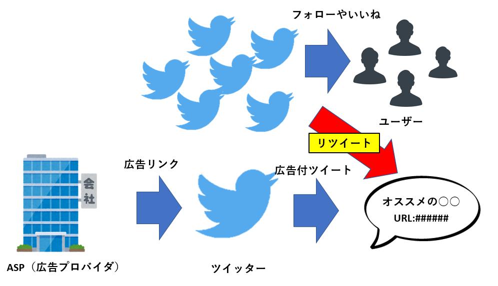 Twitterアフィリエイトのやり方